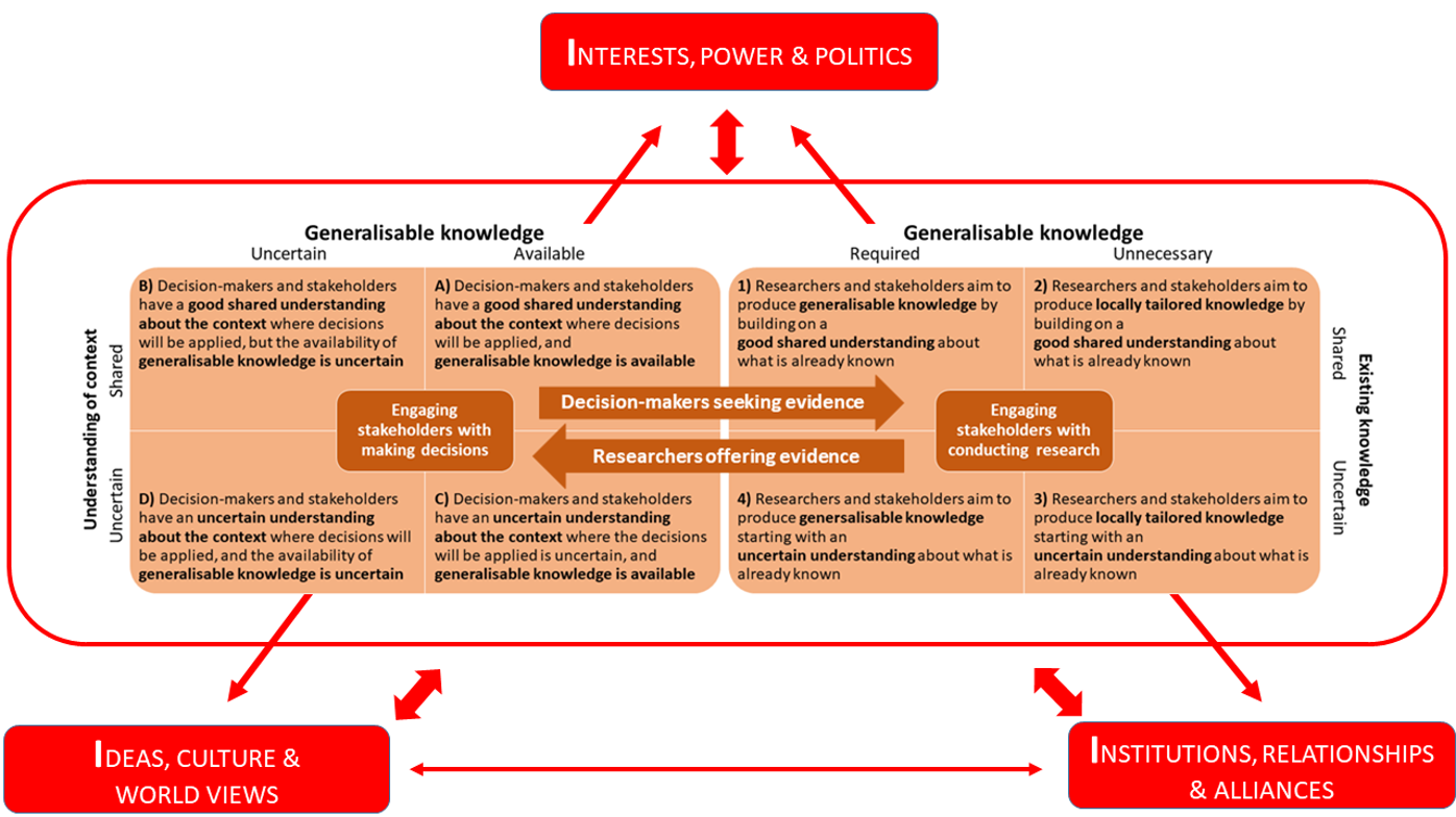 Figure 1: Decision-making and Research for Social Development and Humanitarian Aid Programmes within a Social, Cultural and Political Context